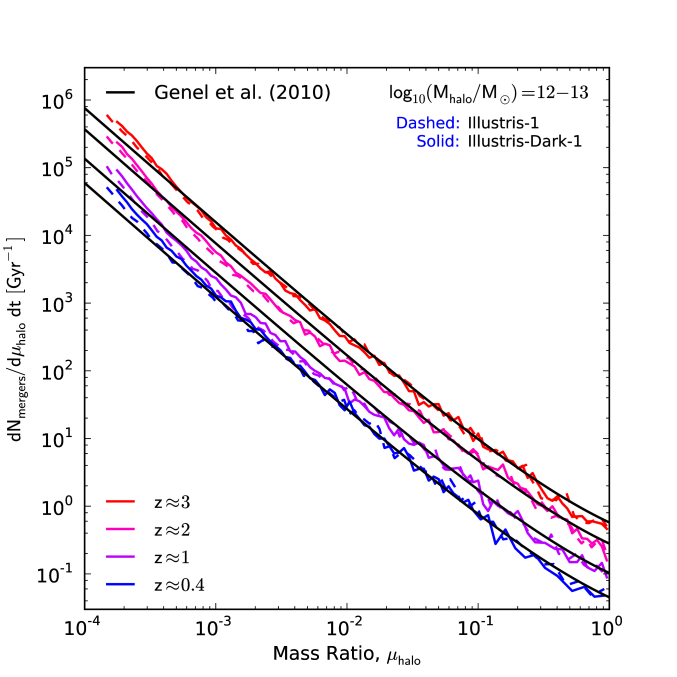 The halo-halo merger rate as a function of the mass ratio