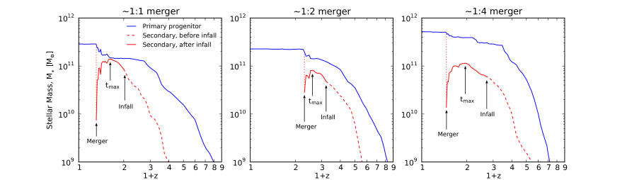 Stellar mass as a function of redshift, shown for galaxies undergoing mergers of different mass ratios (approximately 1:1, 1:2 and 1:4, from left to right). In each panel, the blue line corresponds to the main branch of a galaxy identified at