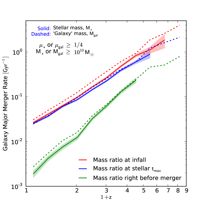 Major merger rate per galaxy as a function of descendant mass, for a redshift bin centered around