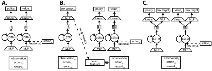 Agent architectures. A. Baseline LSTM agent. B. Belief network agent. C. Auxiliary head agent. IB represents optional stochastic layers with information bottleneck regularization.