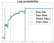 A visualization of the belief state of an agent solving the Path seeking robot environment. Each row corresponds to a time in the episode just before discovering a new digit in the unobserved task (the last one is after discovering all digits). Each column corresponds to one of the four digits in the task description. Each platform represents the belief about this digit at that particular time and is visualized as a Hinton diagram: the areas of the squares on the platform are proportional to the belief that they correspond to the digit at that position in the task description.