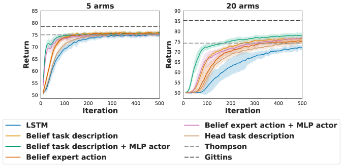 Summary of the effect of auxiliary losses on validation performance during learning of multi-armed bandit algorithms. For comparison we also show the performance of Thompson sampling, as well as that of an agent based on Gittins indices.