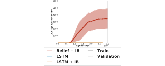 Learning curves for various agents trained to solve the goal navigation with three targets and normally distributed rewards task.