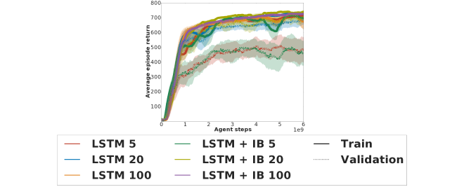 Influence of training set size on the validation learning curves of the baseline LSTM architecture with and without IB regularization in the
