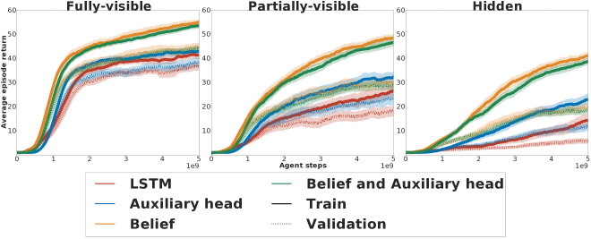 Comparison of the belief network agent, the auxiliary head agent, and their combination when supervised with the task description in the Path seeking robot environment.