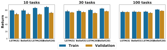 Training vs. validation performance of the baseline LSTM agent and the best performing agent on multi-armed bandit problems. Agents are evaluated after 500 iterations of training. The number in parentheses indicates the number of arms.