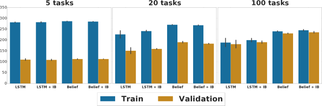 Dependence of the generalization gap on the number of training tasks in the