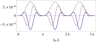(Color online) Graph of the real part (solid, blue curve), imaginary part (dashed, purple curve) and absolute value (thin, black curve) of