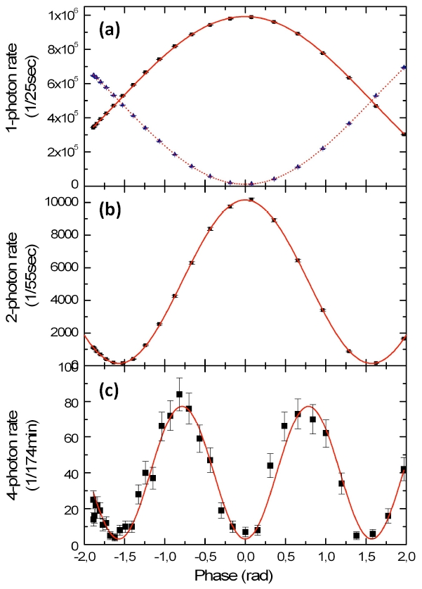 1-photon count rates at the outputs