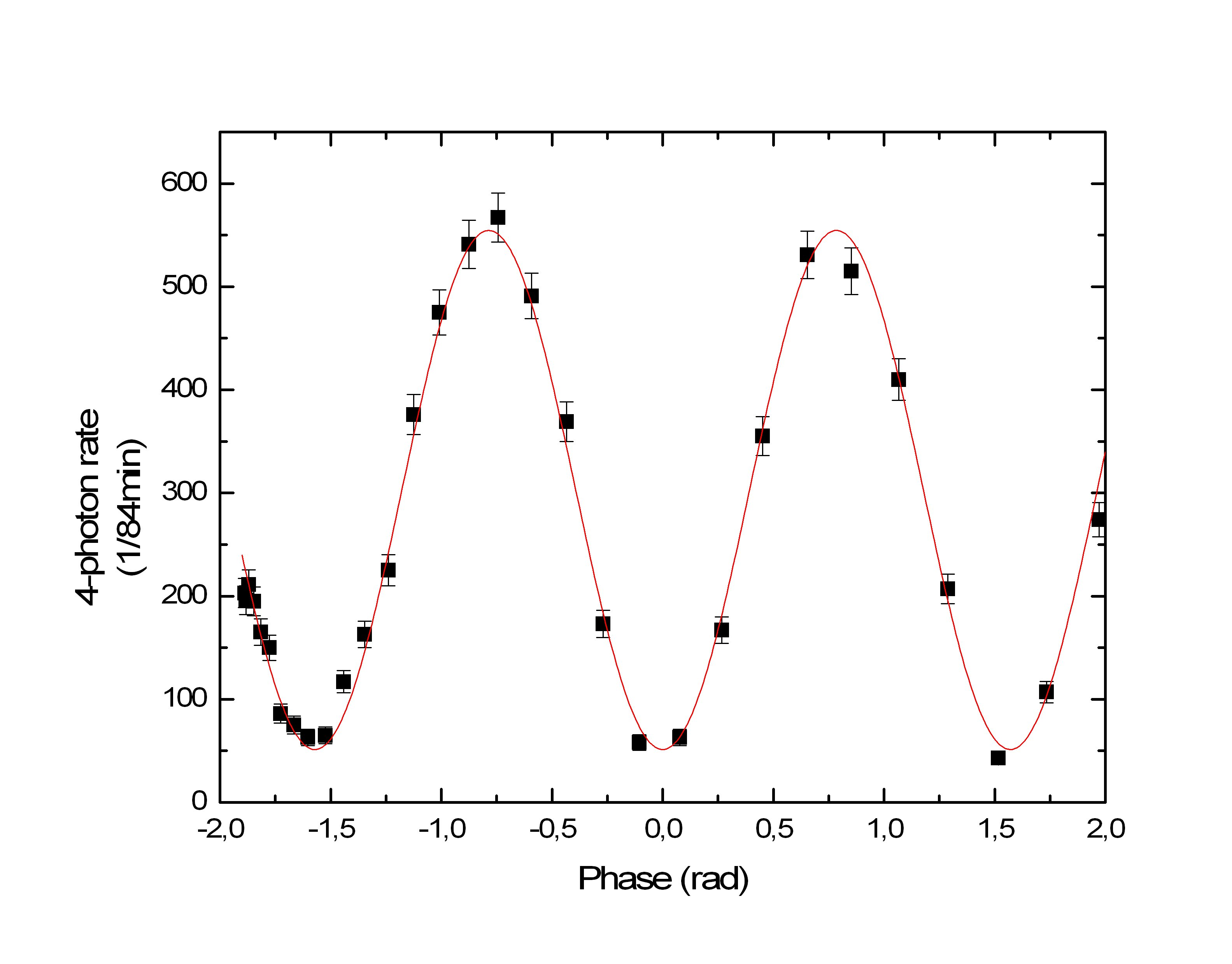 4-photon detection rate of the output state