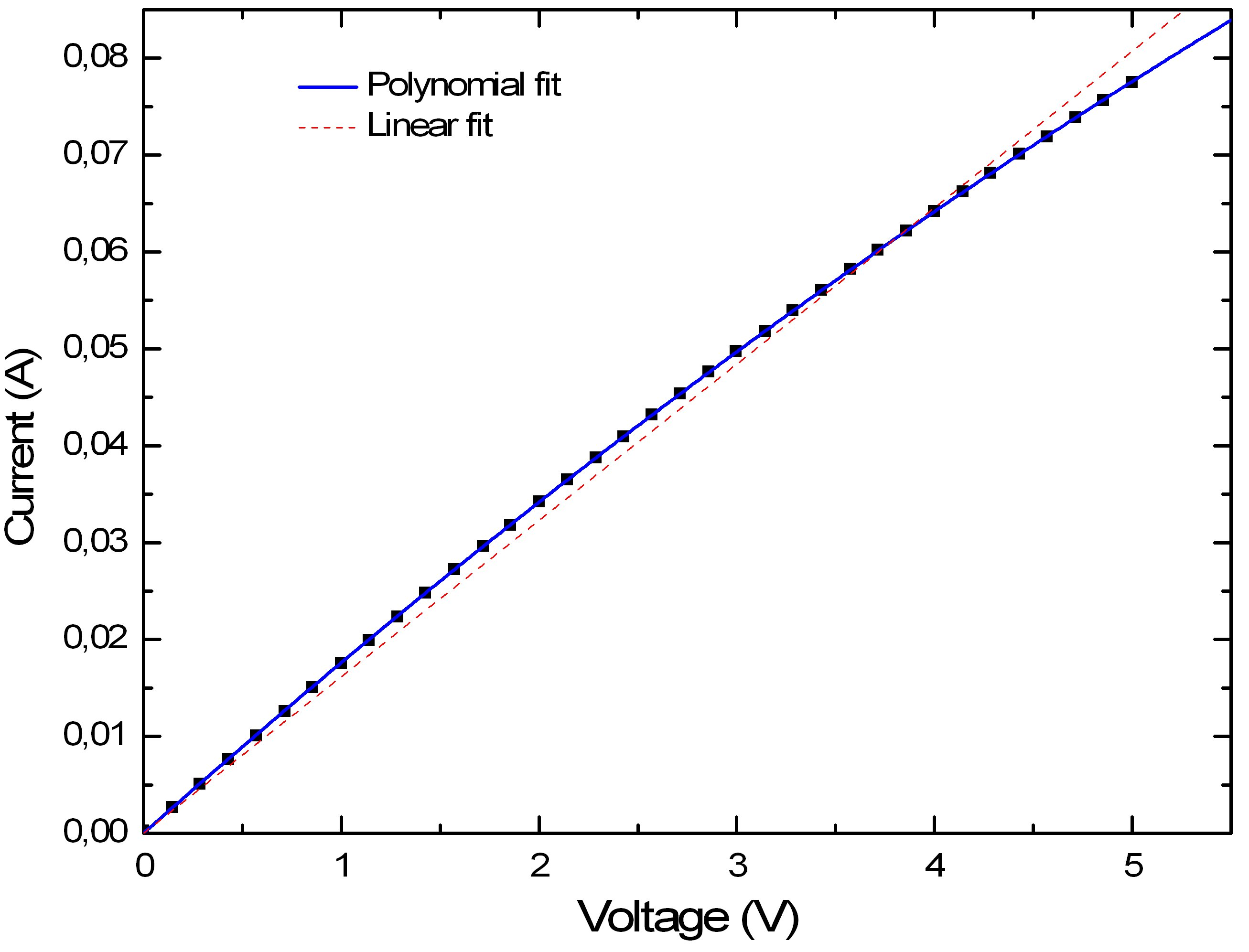 Current-Voltage relation of the resistive heater. To highlight the non-ohmic relation, we show a linear and a polynomial best fit.