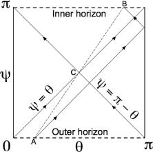 The Carter-Penrose diagram for