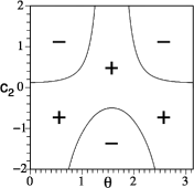 Regions of positive and negative Gaussian curvature for the outer horizon surface. Plot (