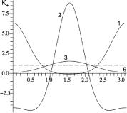 Dimensionless Gaussian curvature