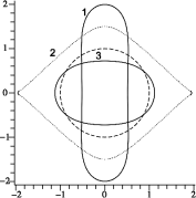 The shape of the outer horizon surface. The shape curves are shown in