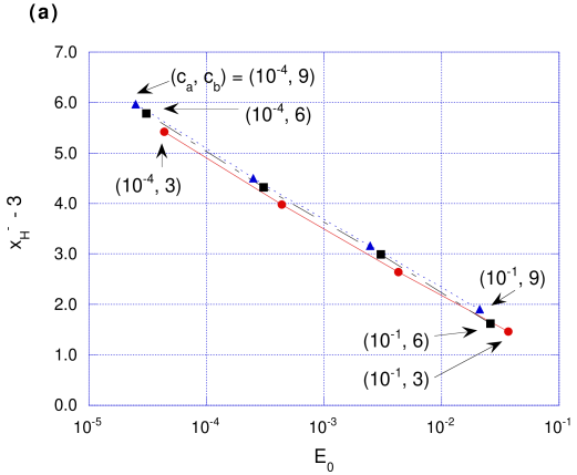 Relation between the initial perturbation and the final mass of the black hole. (a) The final horizon (
