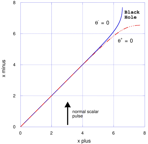 Evolution of a wormhole perturbed by a normal scalar field. Horizon locations: dashed lines and solid lines are