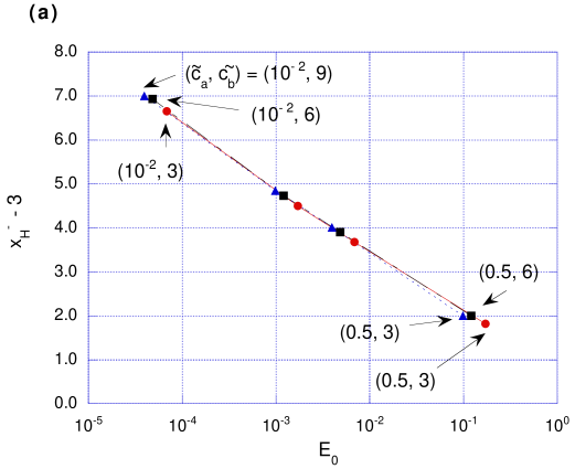 The same plots as in Fig.