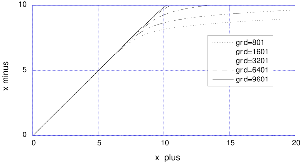 Convergence behaviour of the code for exact static wormhole initial data. The location of the trapping horizon