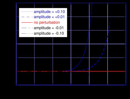 Areal radius