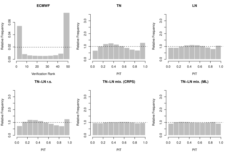 Verification rank histogram of the raw ensemble and PIT histograms of the EMOS post-processed forecasts for the ECMWF ensemble.