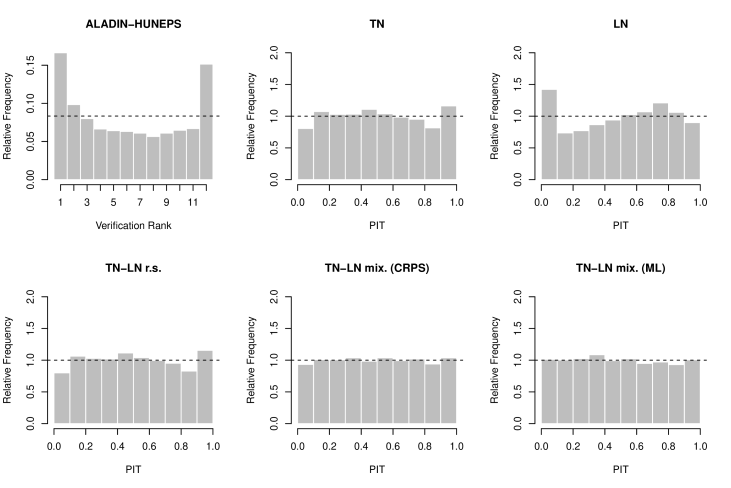 Verification rank histogram of the raw ensemble and PIT histograms of the EMOS post-processed forecasts for the ALADIN-HUNEPS ensemble.