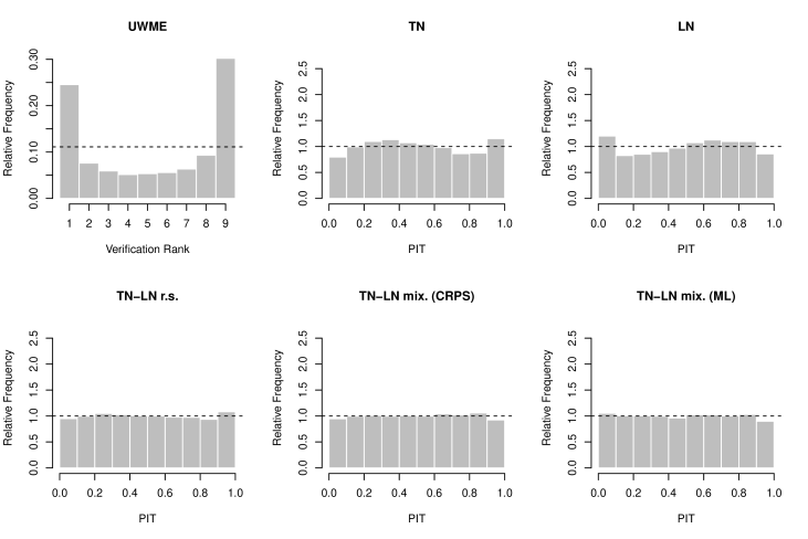 Verification rank histogram of the raw ensemble and PIT histograms of the EMOS post-processed forecasts for the UWME.