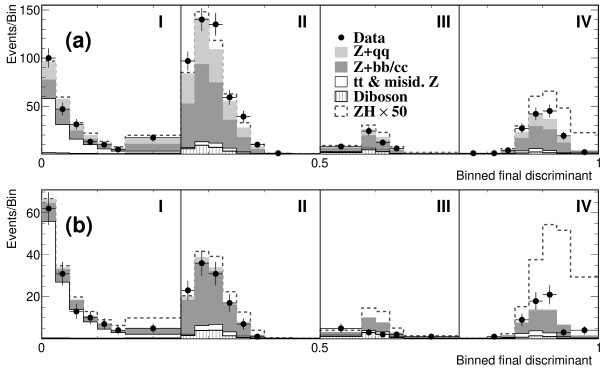 Distribution of the BFD output for all candidates meeting Tx or LL (a) and TT or TL (b) selections, compared to the sum of the expectation from background. A variable bin width is used to maintain sufficient statistics in simulated samples. The labels (I, II, III, IV) and vertical solid lines indicate the regions defined by the multi-stage discriminant method.