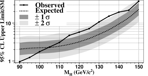 Expected (dashed curve) and observed (solid line)