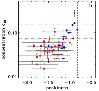 The distribution of X-ray morphology parameters. Red squares are disturbed clusters with the same miscentering and projection problems as in Figs.