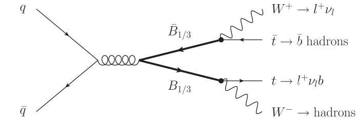 Typical single and pair production diagrams for