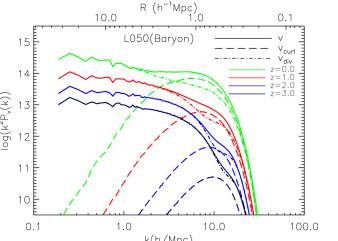 Left: The compensated power spectrum