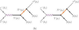 The Feynman diagrams for the process of