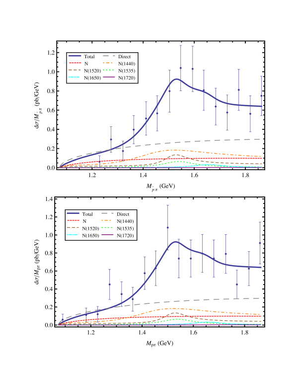 The fitted invariant mass distributions of