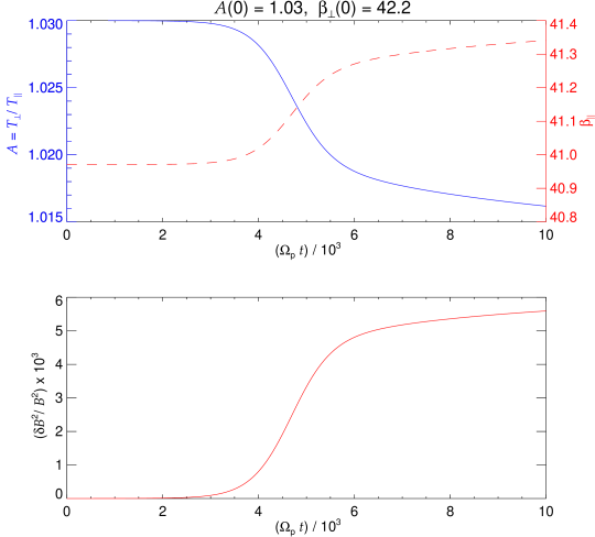 The quasilinear time evolution of the mirror-mode instability: The temperature anisotropy (blue) and parallel plasma beta (red, upper panel), and the normalized energy density of the fluctuations (lower panel).
