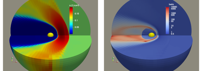 The simulated model heliosphere visualized with the number density (left panel) and the resulting plasma beta (right panel). The heliopause and bow shock are evident in the density plot, while the color code for the beta plot is chosen such that it reveals the termination shock and the internal structure of the IHS. The yellow central sphere of 80 au radius marks the grid's inner boundary in each case.