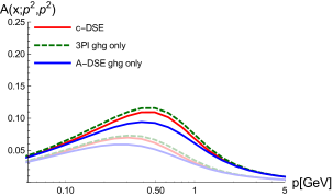 Contributions of the Abelian (top) and non-Abelian (bottom) diagrams of the ghost-gluon vertex DSE calculated with fixed input from different equations. Dark/light lines corresponds to