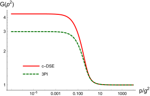 Comparison of results from the DSE and the 3PI systems for the ghost dressing function.