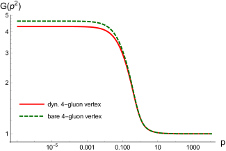 Ghost dressing from the full system with a bare (green, dashed line) and a dynamic four-gluon vertex (red, continuous line).