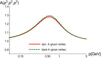 Ghost-gluon vertex (top) and three-gluon vertex (bottom) dressing from the full system with a bare (green, dashed line) and a dynamic four-gluon vertex (red, continuous line).