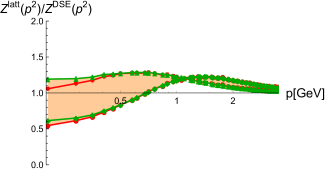 Ratio of the gluon propagator from the lattice