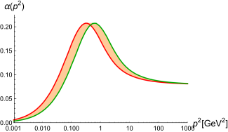 Coupling calculated from the propagators.