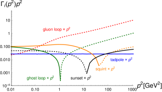 Contributions of individual diagrams to the gluon propagator DSE. Continuous/dotted lines denote positive/negative values.