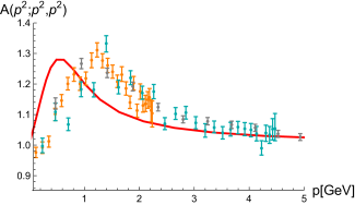 Ghost-gluon vertex dressing from the full system in comparison with lattice results
