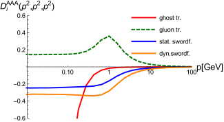 Three-gluon vertex dressing from the full system in comparison with lattice results