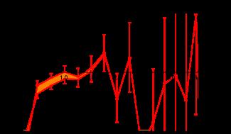 Ratio of the three-gluon vertex dressing from the lattice (