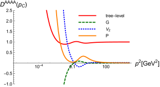 Various dressing functions of the four-gluon vertex (top left) and the individual contributions of single diagrams (top right and bottom).