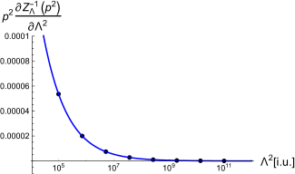 Left: Gluon dressing function calculated from the system of ghost and gluon propagators with a bare ghost-gluon vertex and a modeled three-gluon vertex with the correct and a rescaled value for
