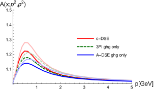 Ghost-gluon vertex dressing function calculated with fixed input from different equations. Dark/light lines correspond to