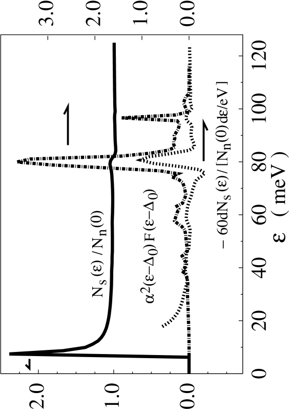Normalized density of states (full) and the negative of its energy-derivative (dotted) as obtained from the Eliashberg equation with
